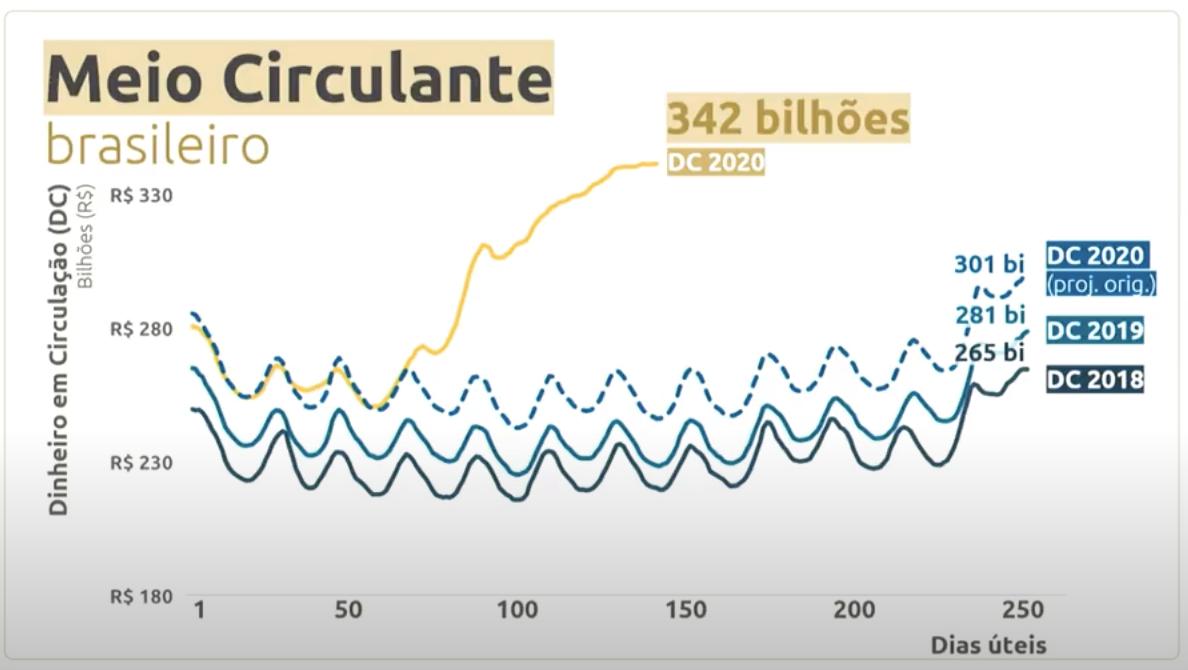 Gráfico do Banco Central entitulado Meio Circulante. Nele estão os picos de dinheiro em circulação em 2018, 2019, projeção de 2020 e realidade de 2020.