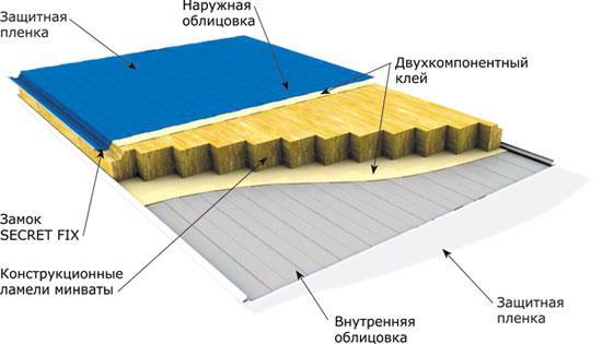 Структурная схема сэндвич-панелей