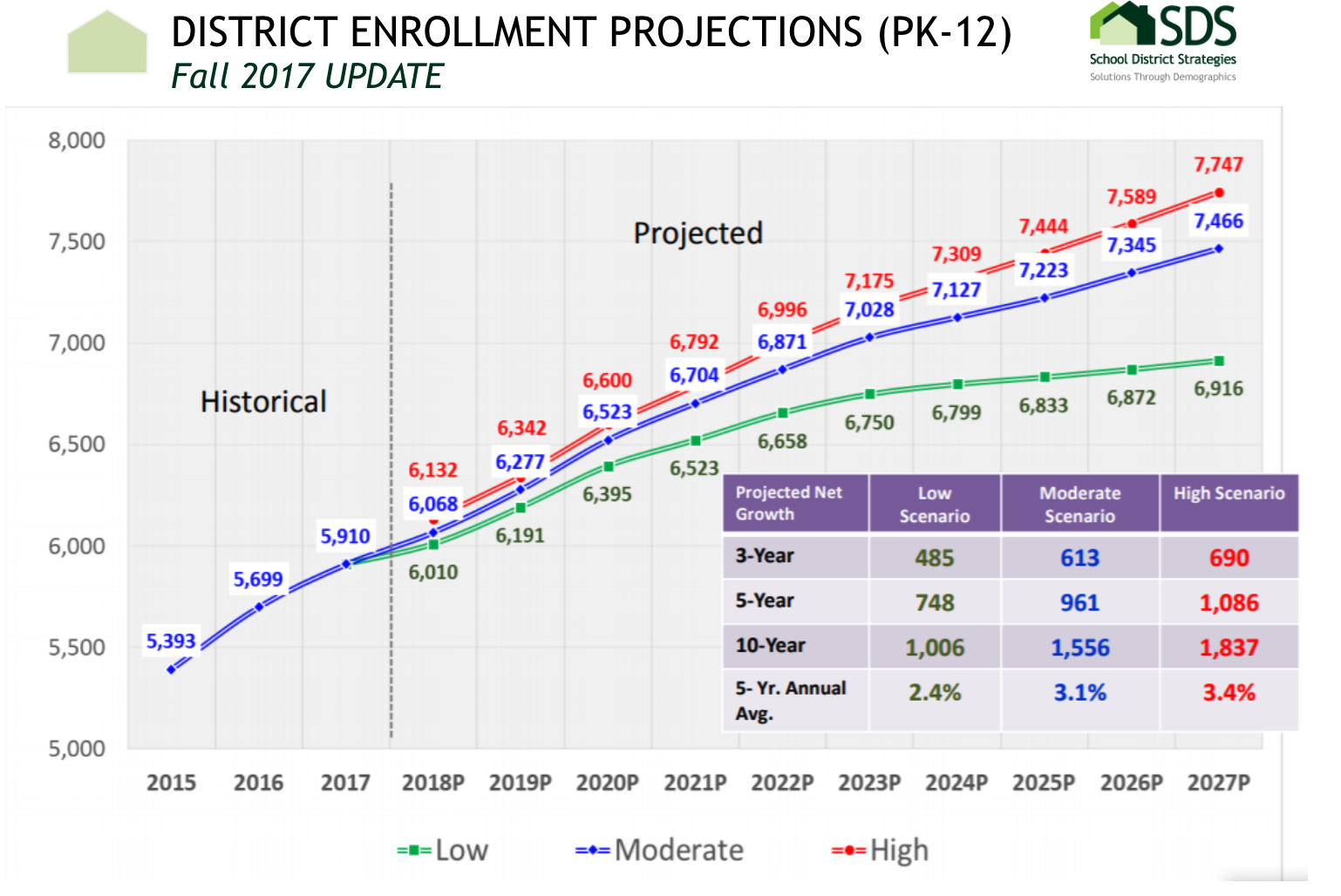 Demographer growth projections for LISD