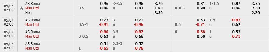 Tỷ lệ kèo Roma vs Manchester United theo nhà cái Fun88