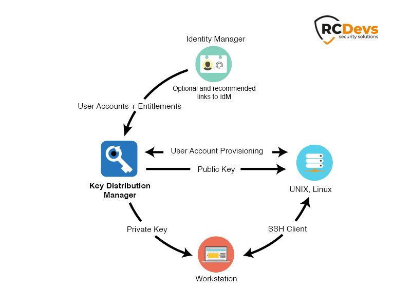 Gérez de manière centralisée vos clés et comptes SSH