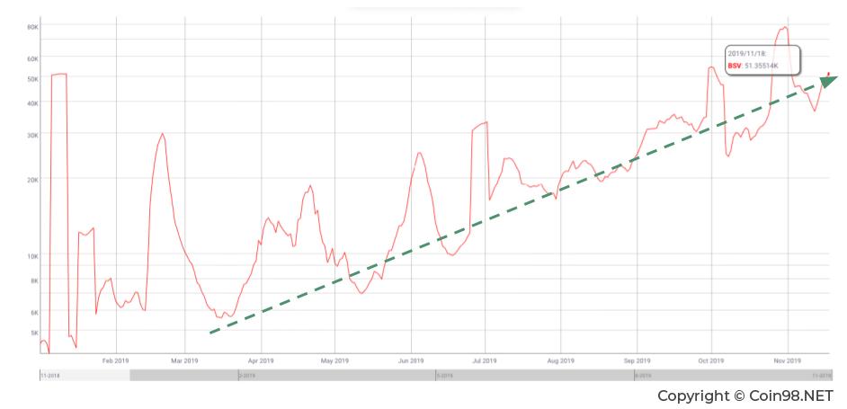 hálózati teljesítmény bitcoin diagram)