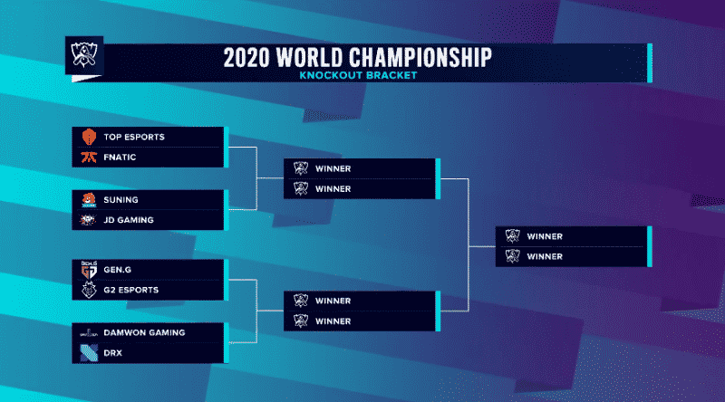 LoL: Worlds 2020 Knockout Stage Draw Results