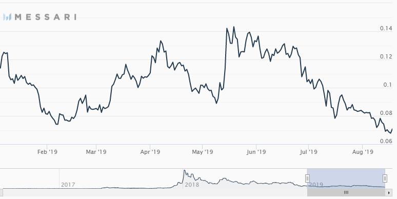 Gráfico do preço da Stellar mostrando queda