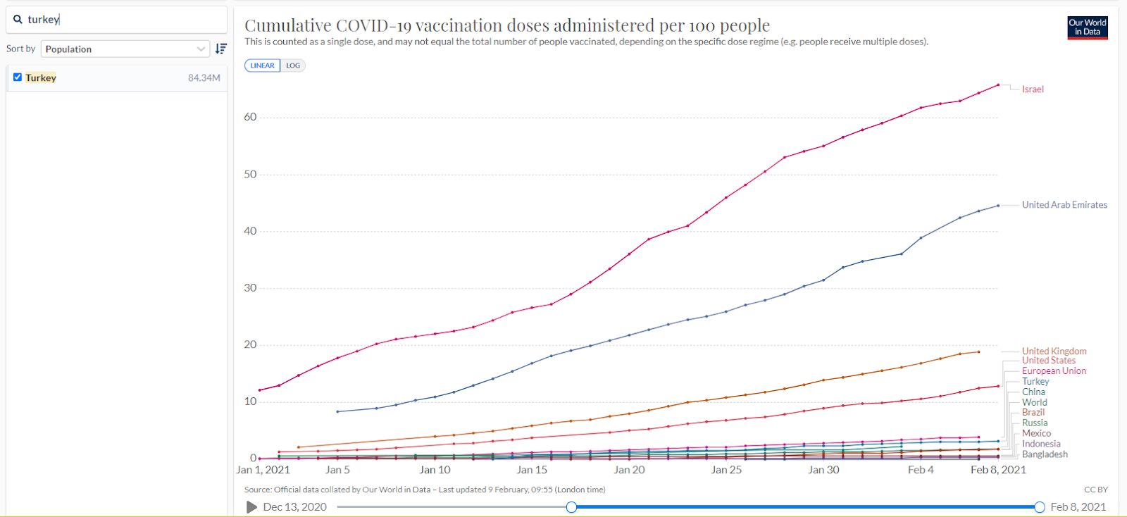 Vaccination rollout in Turkey