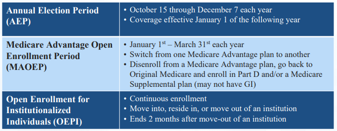 Medicare Part C annual election periods