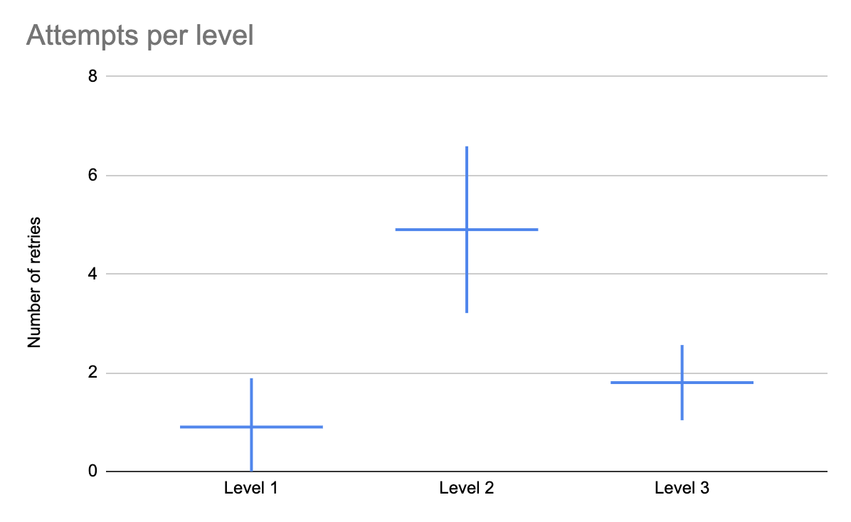 A graph showing three levels, with different scores for each level. A confidence interval appears for each result.
