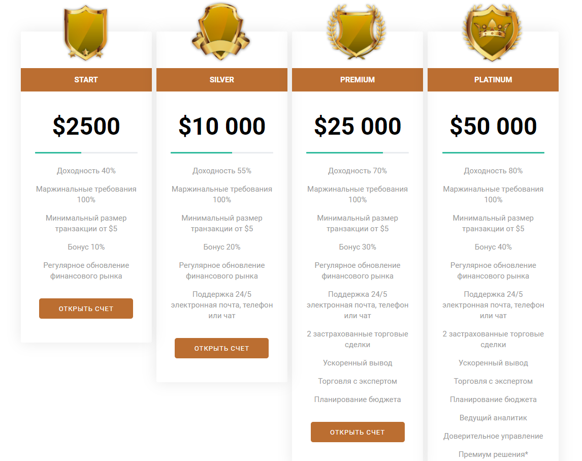 Stok Trade Invest: отзывы клиентов и обзор торговых условий