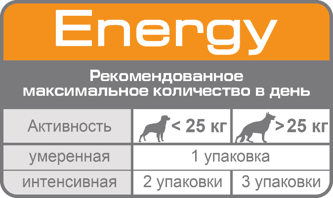 D:\RC\Launches&product info\Dogs\SPT assortment\Supplements\ENERGY\ENERGY\Nutritional_Supplement_ENERGY_feeding table_ru.png