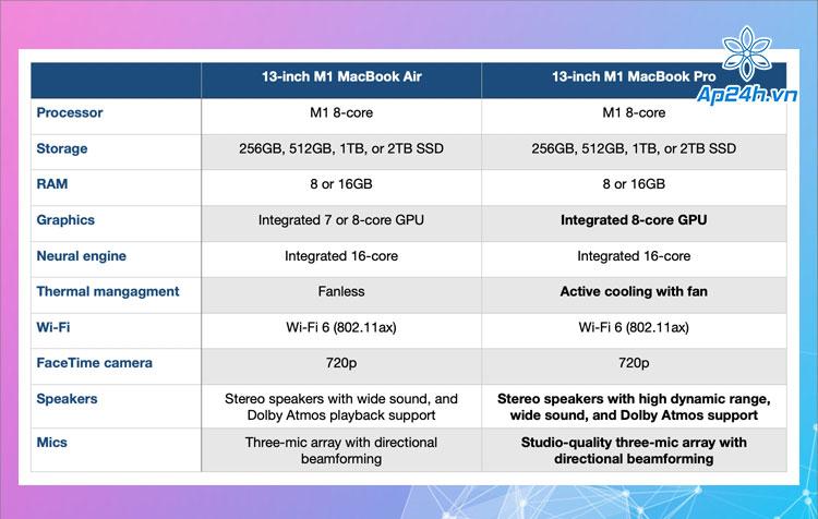 Bảng so sánh cấu hình phần cứng MacBook M1