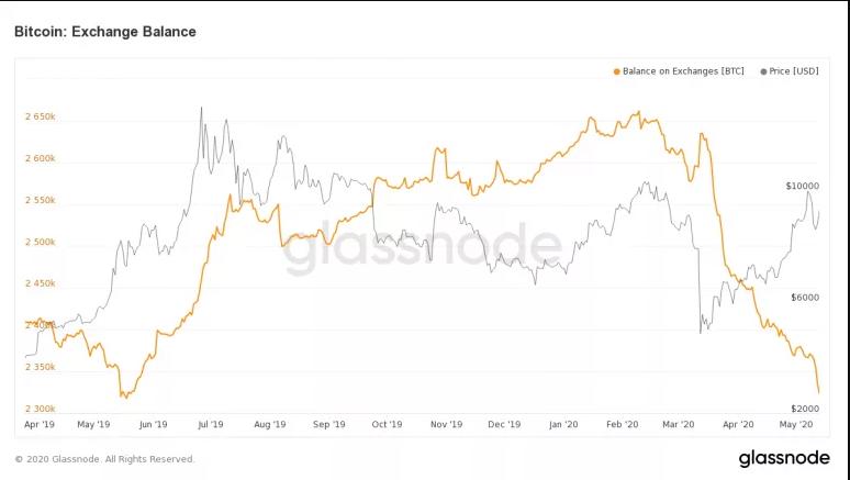 Balance de Bitcoin en exchanges. Fuente: Glassnode.