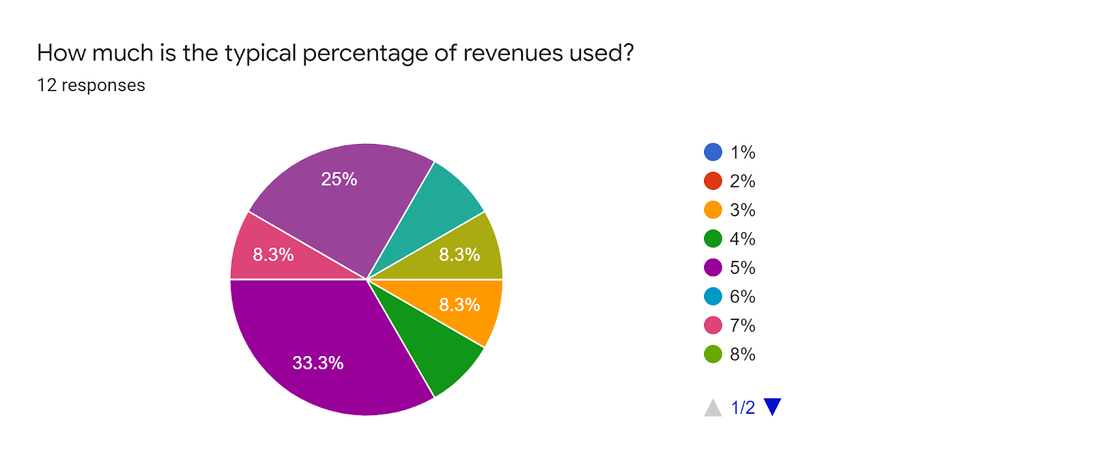 Forms response chart. Question title: How much is the typical percentage of revenues used?. Number of responses: 12 responses.