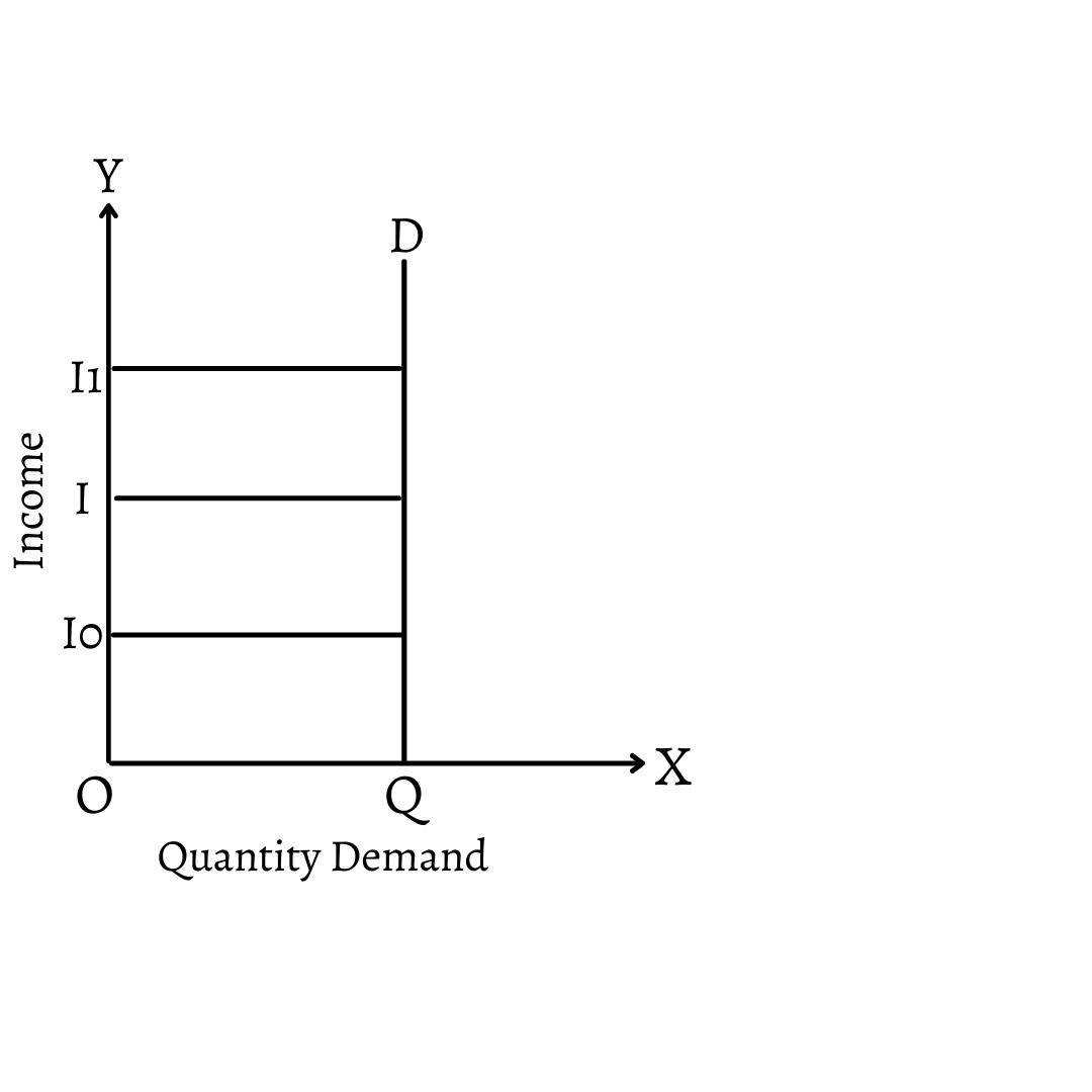 Zero Income Elasticity of Demand