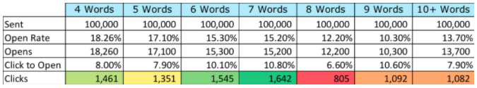 Table showing that 7 word subject lines get the most clicks