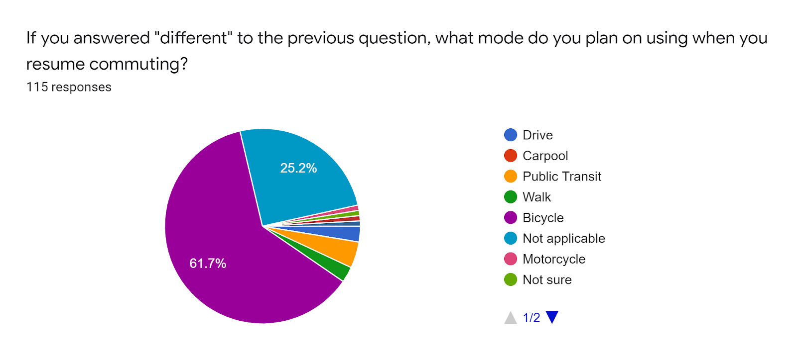 "Forms response chart. Question title: If you answered ""different"" to the previous question, what mode do you plan on using when you resume commuting?. Number of responses: 115 responses."