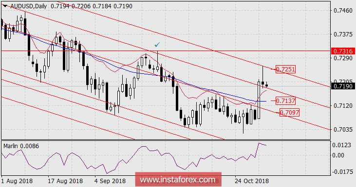 Forecast for AUD/USD for November 5, 2018