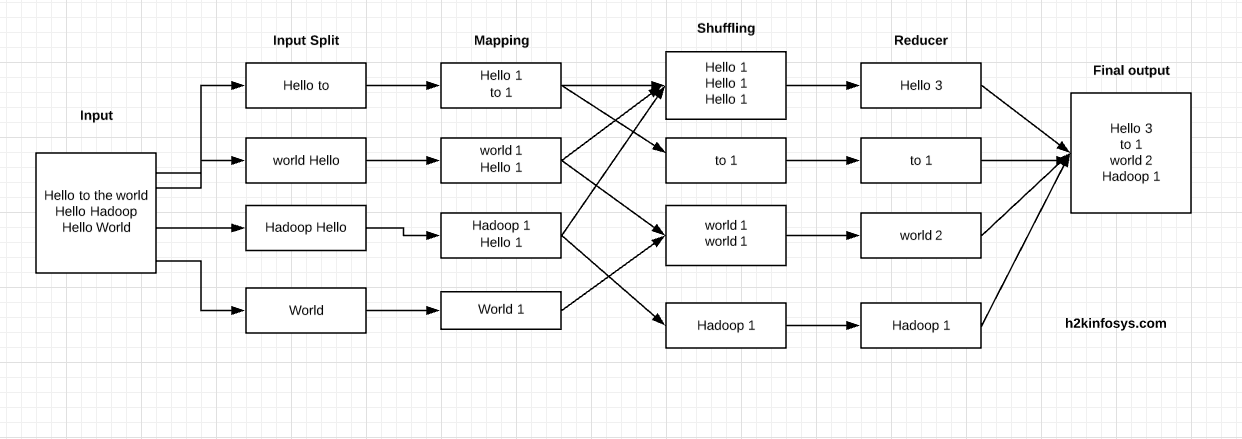 What is MapReduce? How it Works