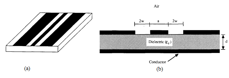 graphic of coplanar and conductor backed coplanar waveguides
