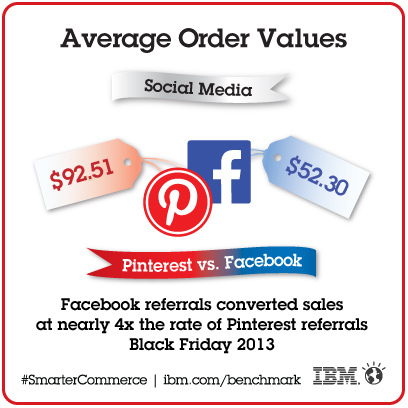Average Order Values through Pinterest