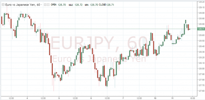 Exchange Rates 11.12.2018 analysis