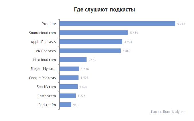 Где слушают подкасты_статистика Brand Analytics