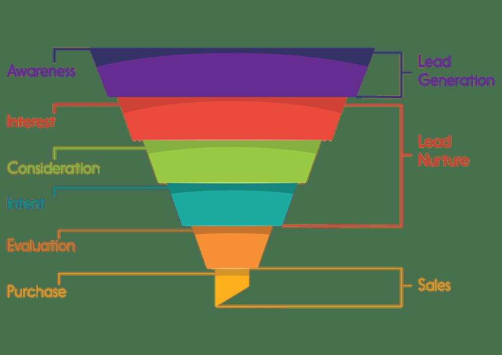 Marketing funnel to assist in establishing a keyword strategy