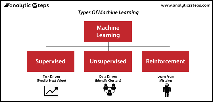 The image shows the 3 types of machine learning that are supervised learning, unsupervised learning, and reinforcement learning.