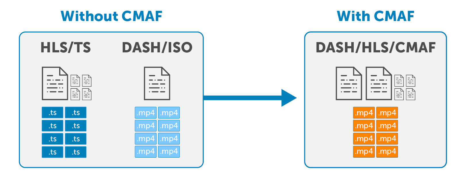Diagram depicting how CMAF simplifies streaming both HLS and MPEG-DASH using the same container format.