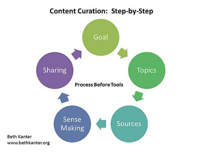 """""""Content Curation Primer 