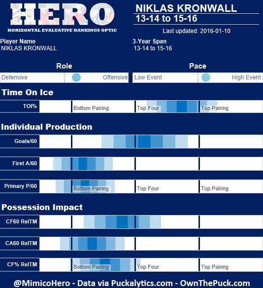 Kronwall HERO Chart.png