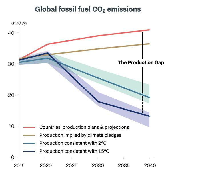 """New """"production gap"""" report shows how fossil fuels hinder ..."""