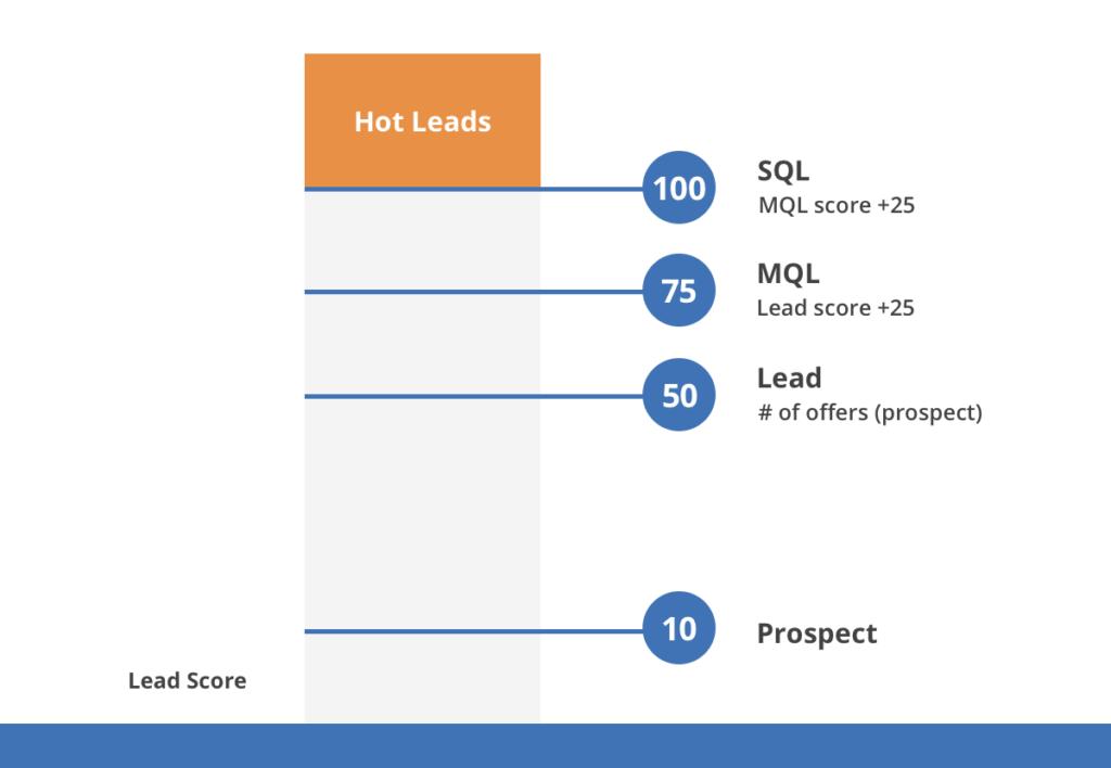 MQL vs SQL - example of scoring methodology