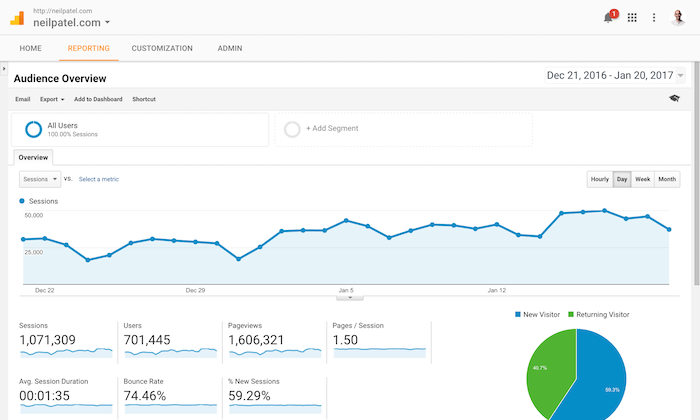 Google Analytics - a top analytics tool for marketing your website
