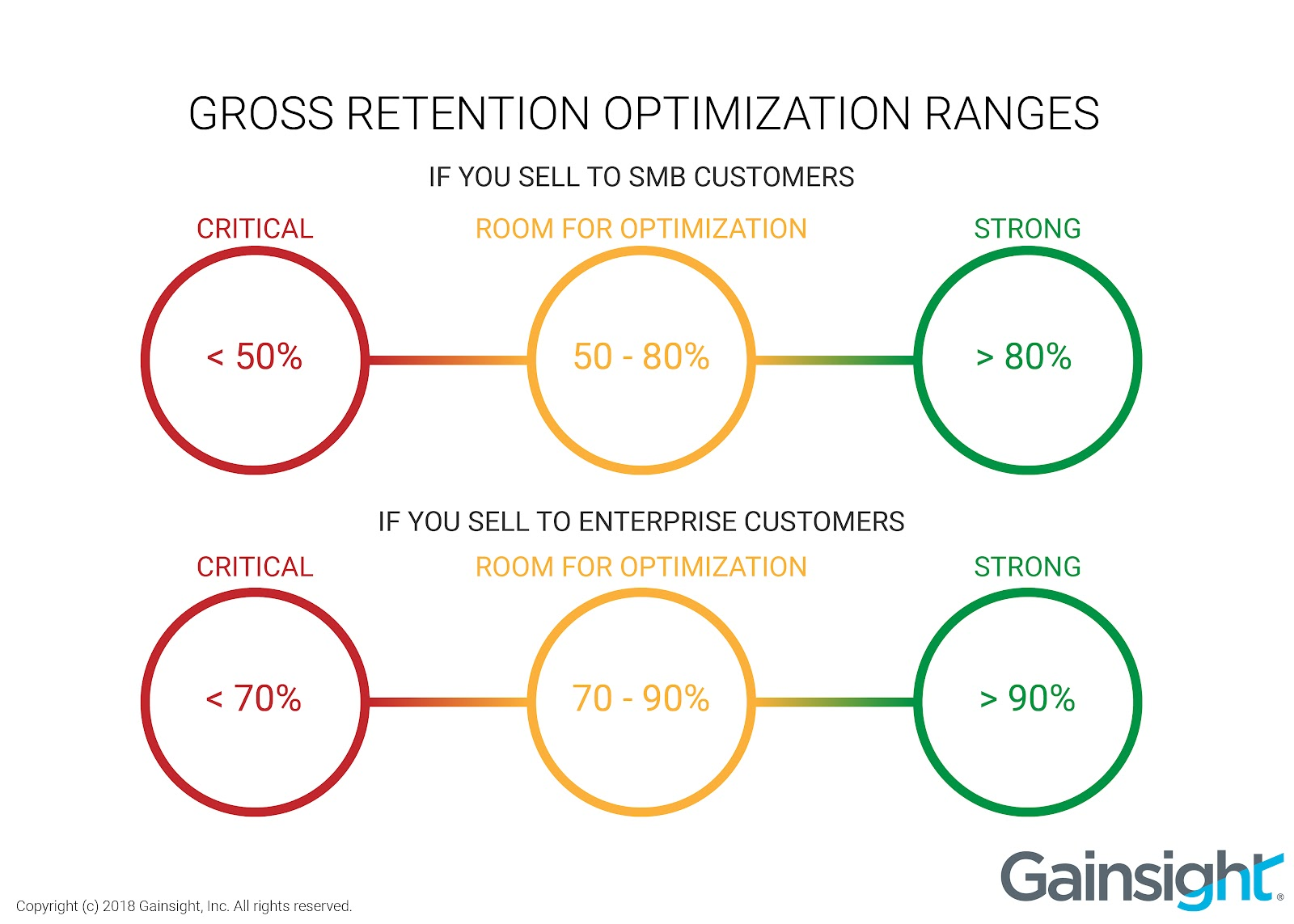 Gross retention optimization ranges