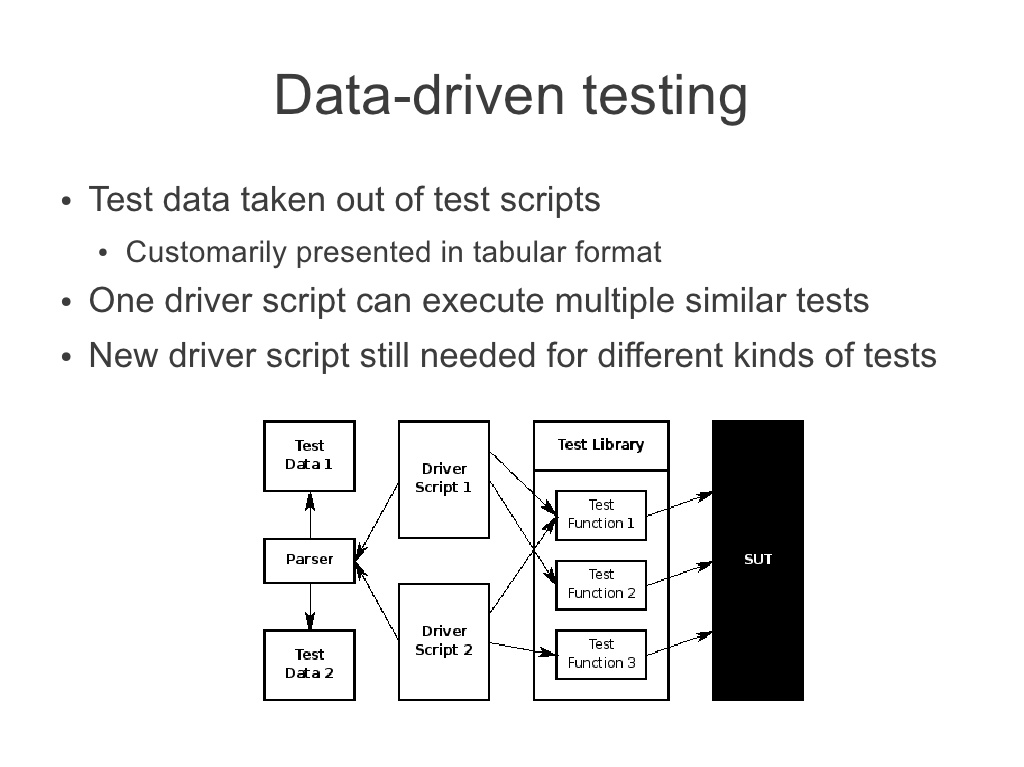 data-driven-testing