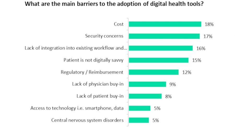 Main barrier to adoption of digital health tools