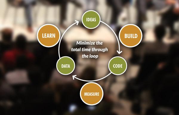 """Imagem de um diagrama do ciclo construir-medir-aprender. São três círculos, """"dados"""", ideias"""" e """"código"""", em um círculo. Entre """"ideias"""" e """"códigos"""", """"construir"""". Entre """"códigos"""" e """"dados"""", """"medir"""". Entre """"dados"""" e """"ideias"""", """"aprender"""". Esse  é o ciclo."""