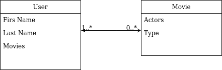 Diagram encji filtry api platform