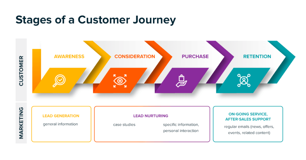 stages of a customer journey graphic