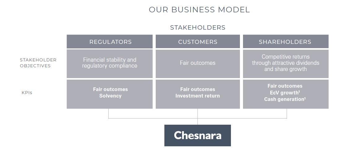Business Model Chesnara
