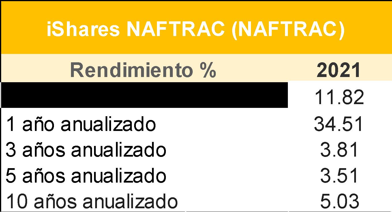 ETFs Ishares México