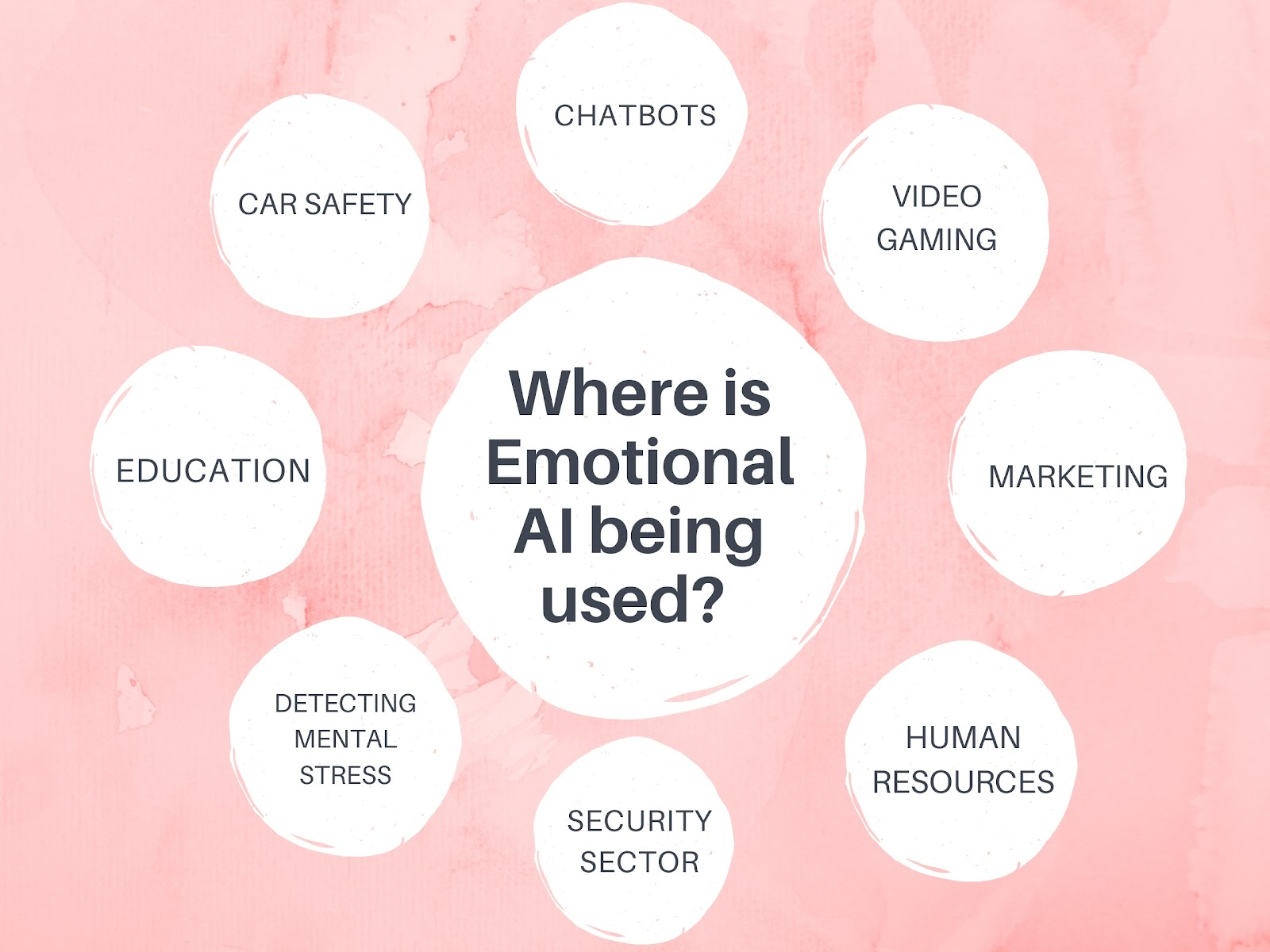 From its use in education, chatbots, video gaming, marketing, the security sector, human resources, safety, or in detecting mental stress, there are many applications of Emotional AI.