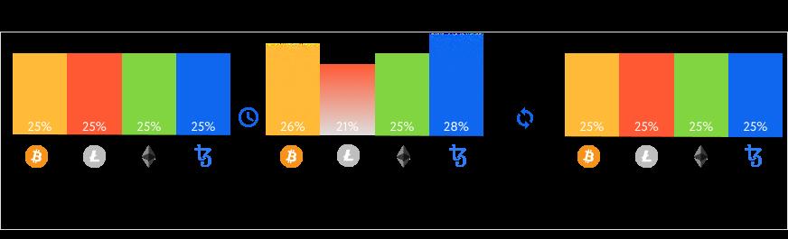 Rebalancing the Cryptocurrency Portfolio