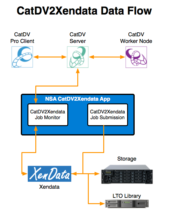CatDV2XenData User Manual - NSA Knowledgebase