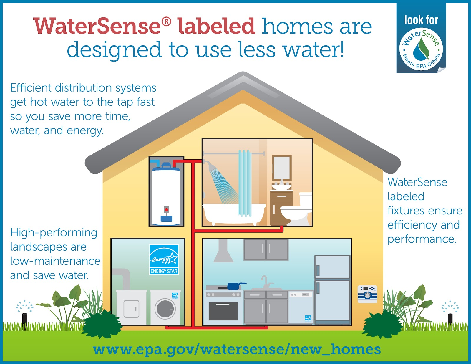 Image result for water efficiency in homes for better green design