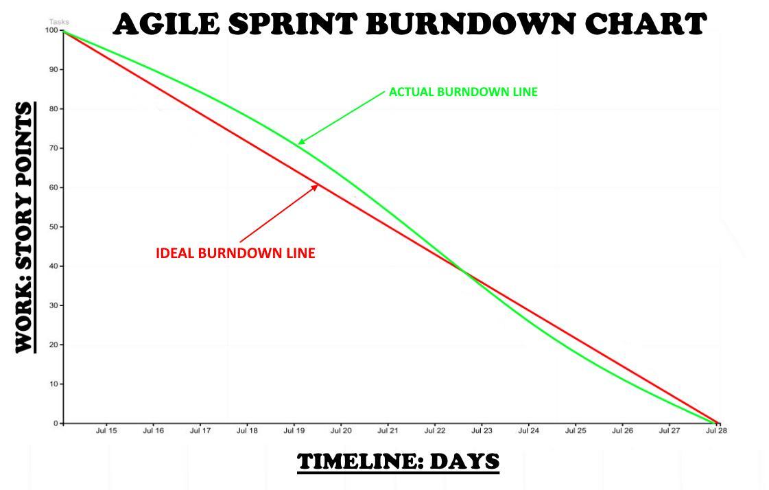 Agile Sprint Burndown Chart
