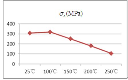 Biến thiên độ bền nén tại các nhiệt độ khác nhau