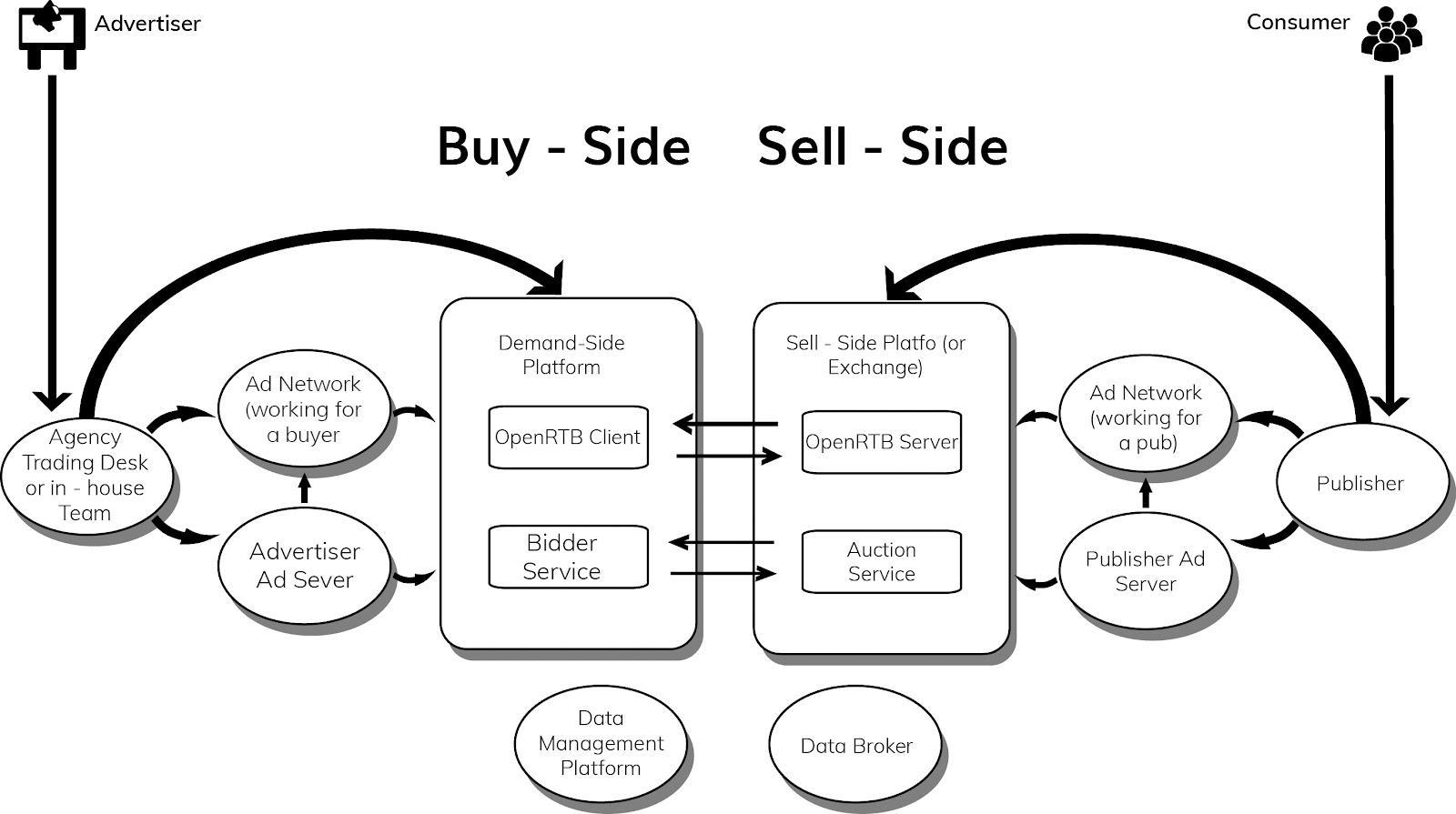 Demand-side platform demand side platform là gì DSP là gì DSP la gi