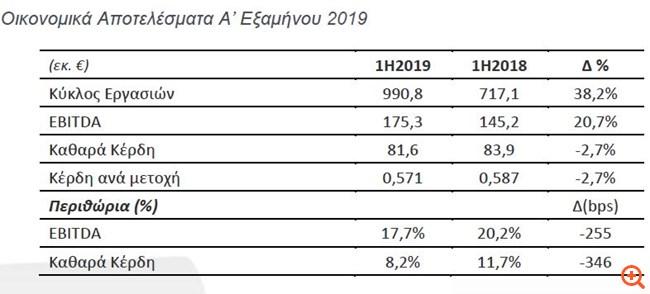Στα €81,6 εκατ. τα καθαρά κέρδη, αύξηση 38,2% στον κύκλο εργασιών