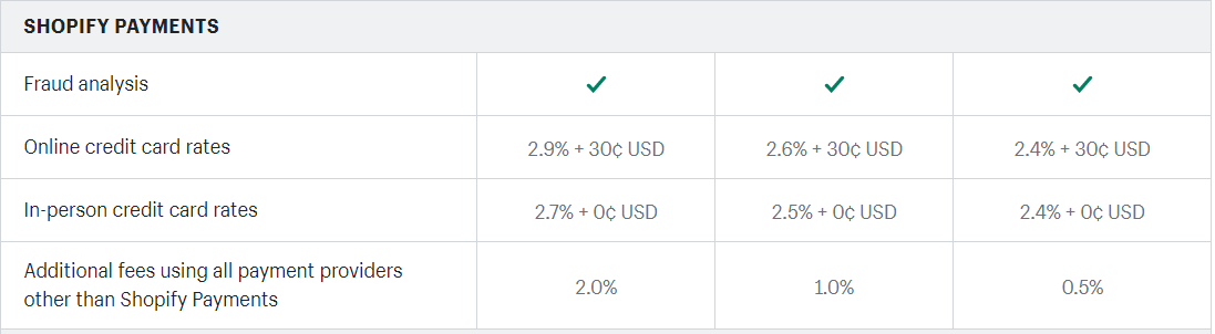Shopify payment fees